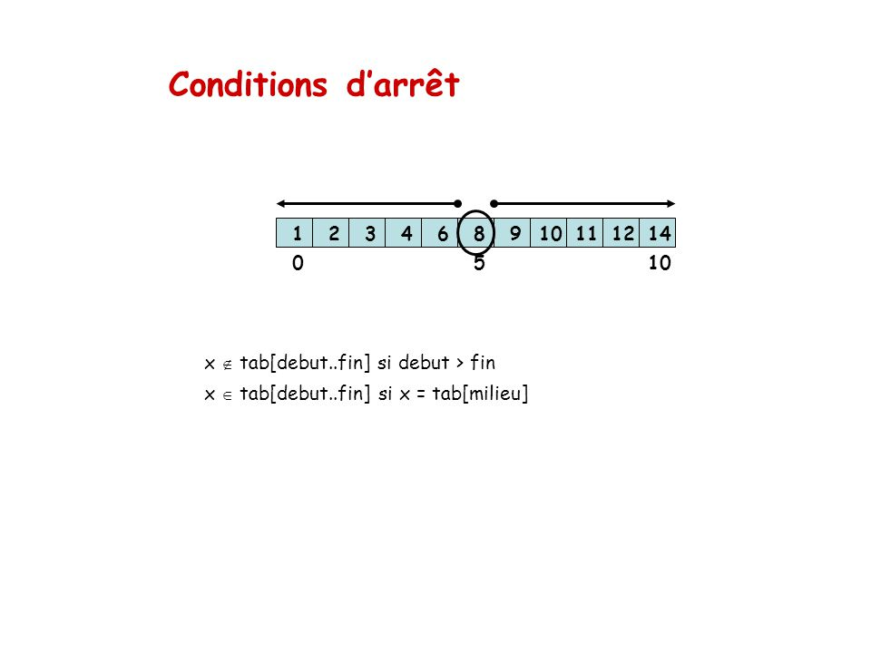 Conditions d'arrêt 1. 2. 3. 4. 6. 8. 9. 10. 11. 12. 14. 5. 10. x  tab[debut..fin] si debut > fin.
